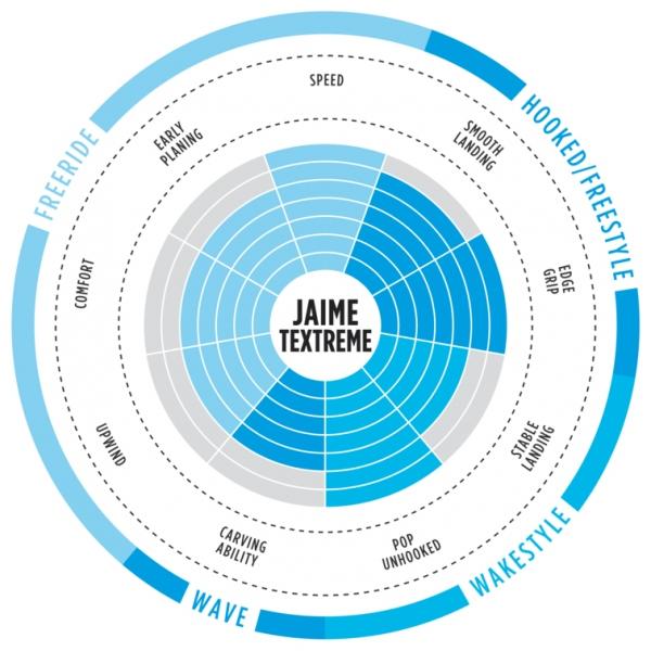 North Jaime Textreme 2018