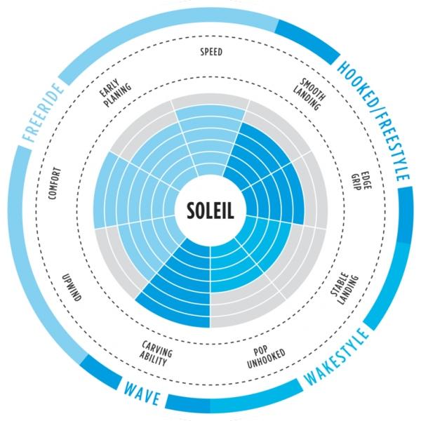 North Soleil 2018