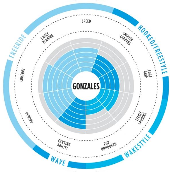 North Gonzales 2018
